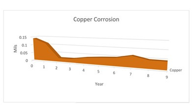 copper-casestudy
